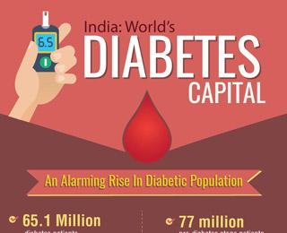 small-india-worlds-diabetes-capital