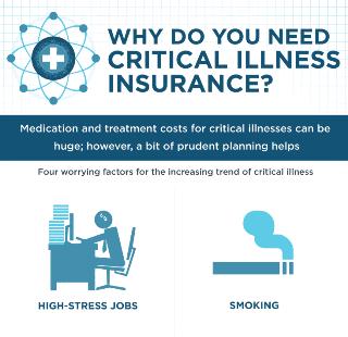 Why Do You Need Critical Illness Insurance