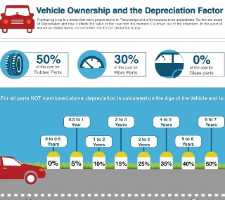 smallvehicle-ownership-and-the-depreciation-factor